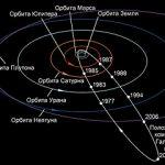 Положение кометы Галлея