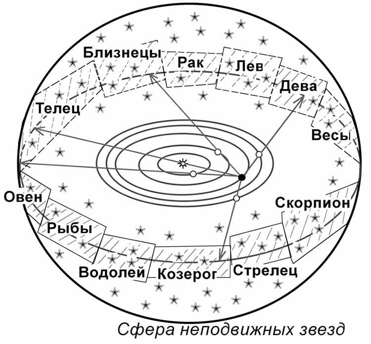 Сфера неподвижных звезд
