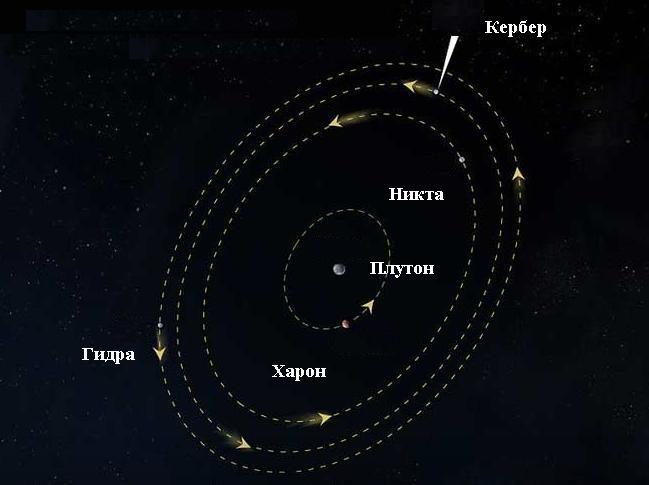 Спутниковая система Плутона