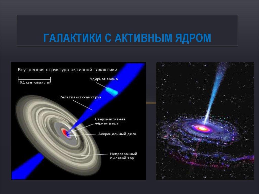 Схематичное изображение полярных джетов